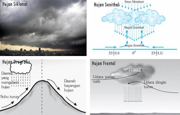 Jenis-jenis Hujan, Penjelasan, dan Gambarnya berdasarkan proses terjadinya