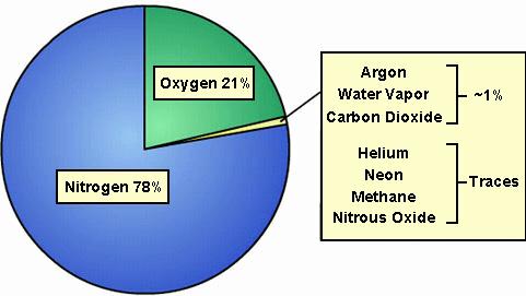 Komposisi Gas Atmosfer Bumi