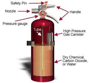Pemadam api murah System Pressure