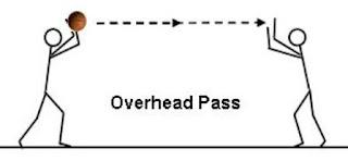 teknik overhead pass