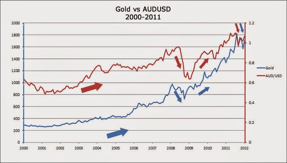 Pares de divisas binary trading