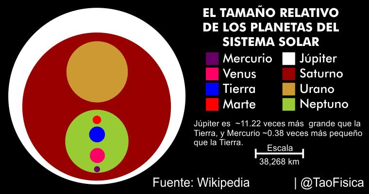 El Tao De La F 237 Sica C 243 Mo Hacer Una Infograf 237 A Con Los