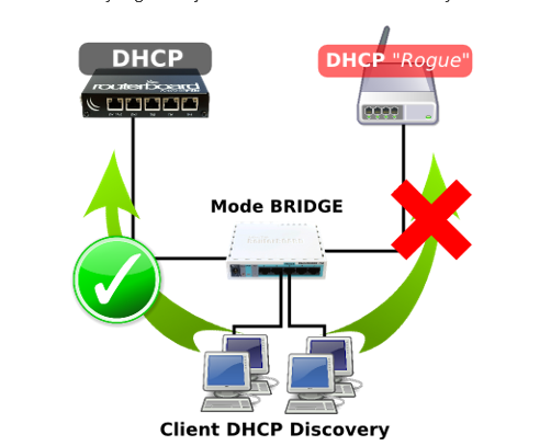Cara pencegahan multiple DHCP Server ( DHCP Rogue) 2