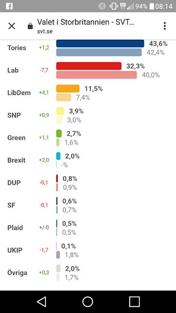 Valresultatet i Storbrittanien kullkastade allt vad svenska gammelmedia förut...