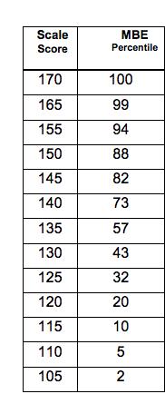Silverman Bar Exam Tutoring: February 2019 MBE Percentiles