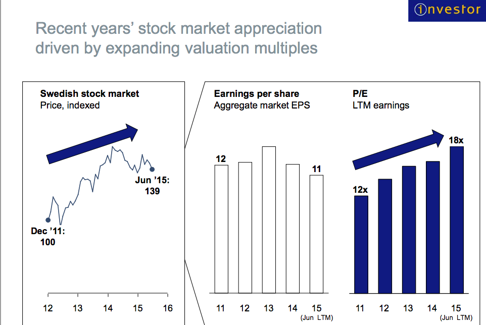 Investors substansvarde halverat