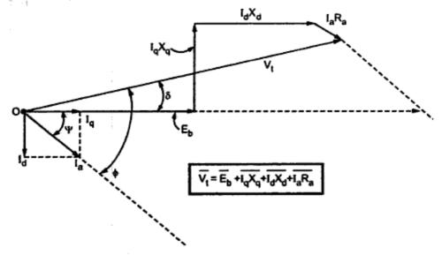 Kbreee Salient Pole Synchronous Motor