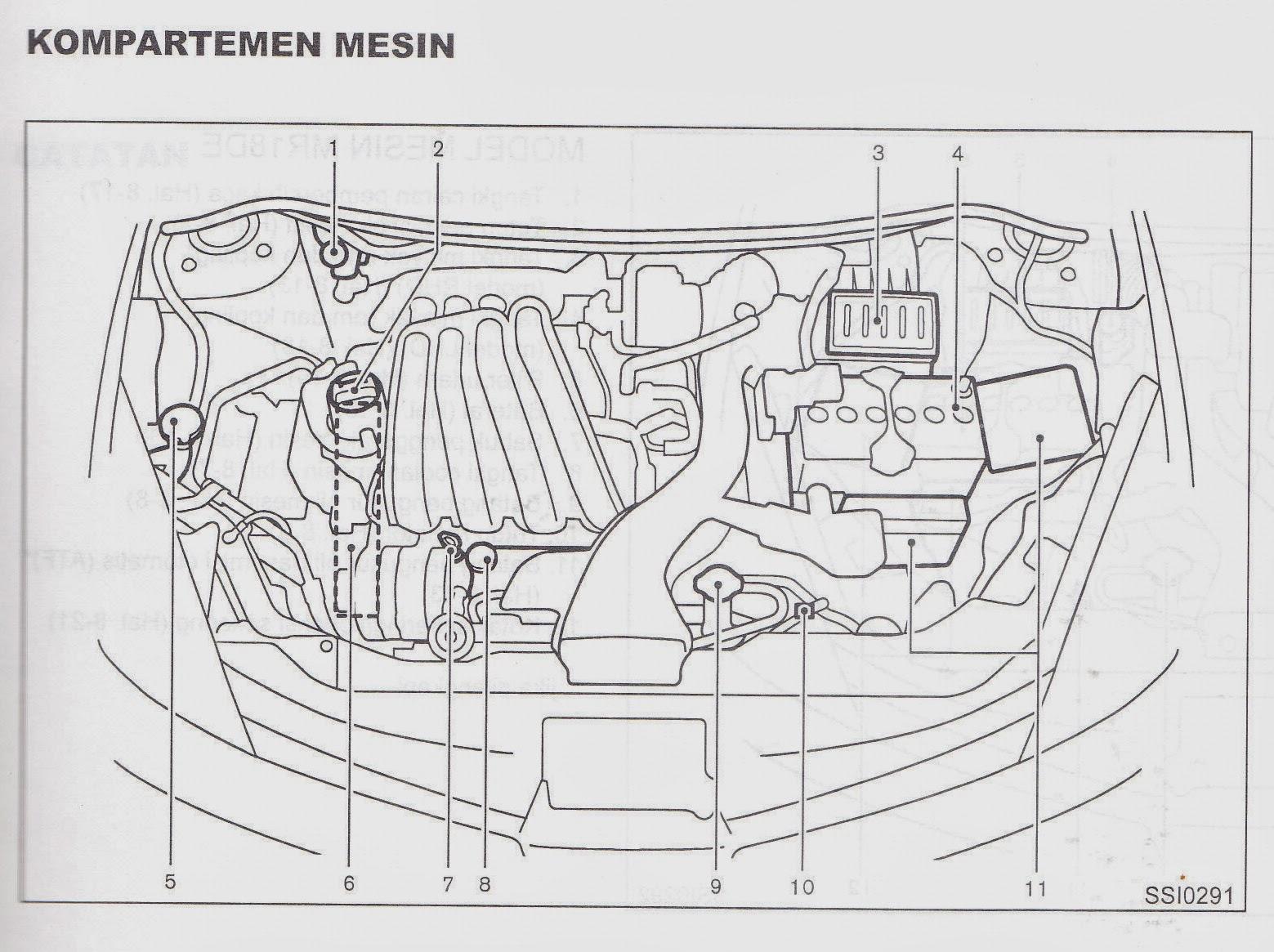 Buku Panduan Nissan Grand Livina 1.8 XV: Kompartemen mesin
