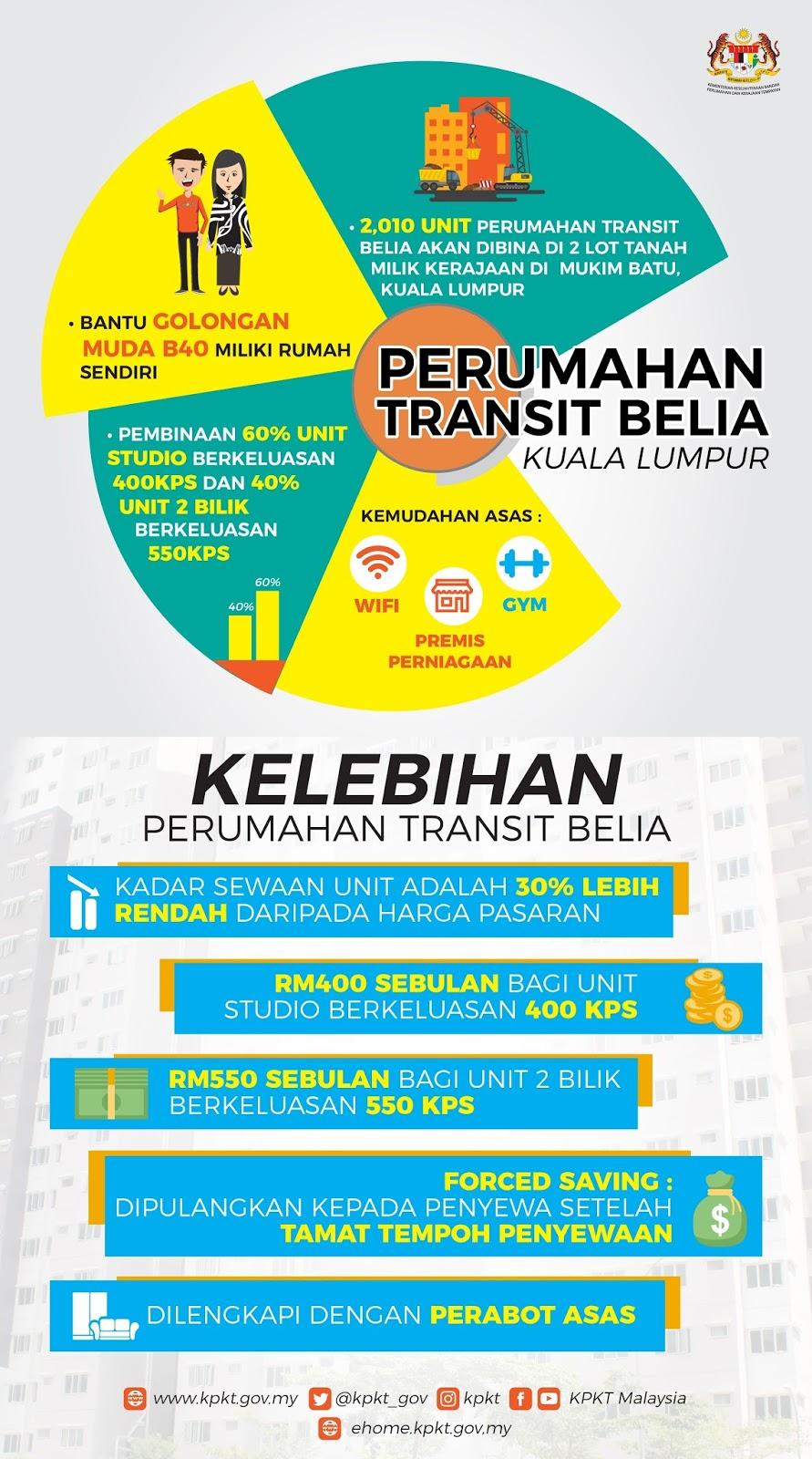 rumah transit 1 malaysia, syarat-syarat permohonan, cara memohon, kemudahan yang disediakan