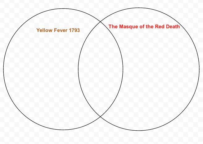 google docs venn diagram