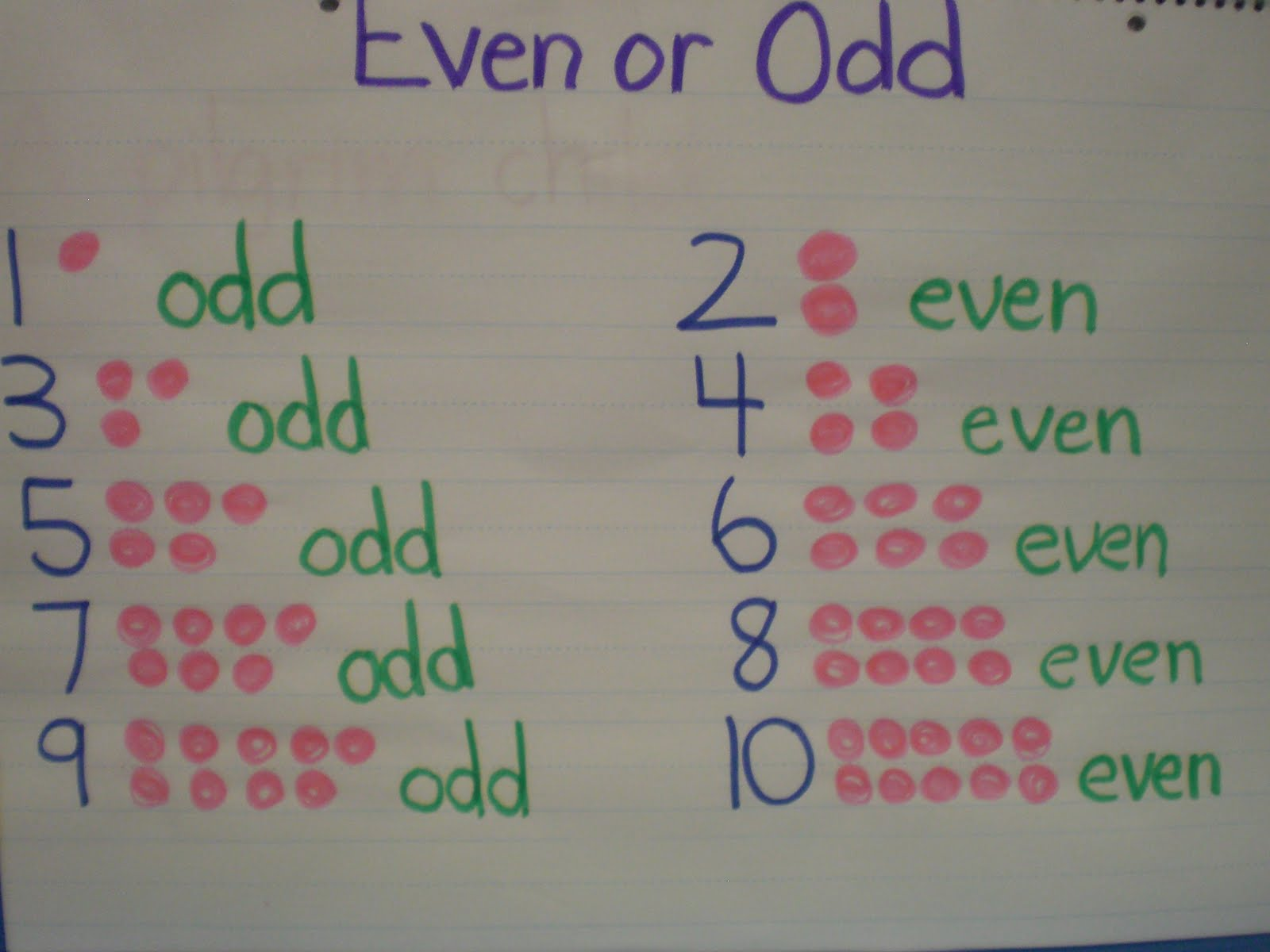 Even Or Odd Anchor Chart