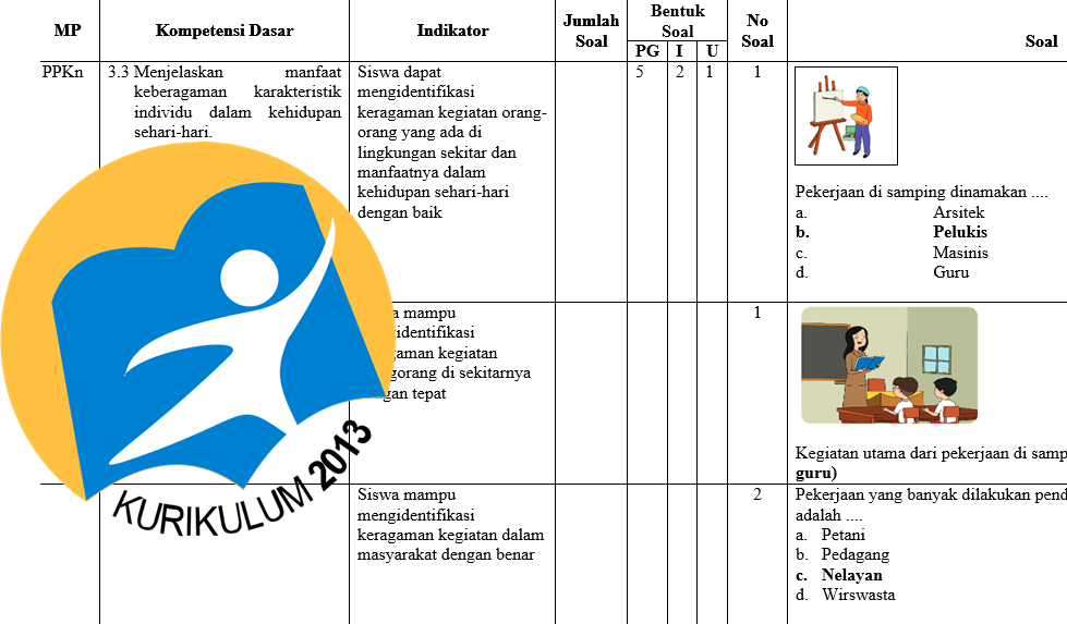 Kisi Kisi Uts Semester Dua Kelas 4 Sd Kurikulum 2013 Revisi Gurusd Web Id