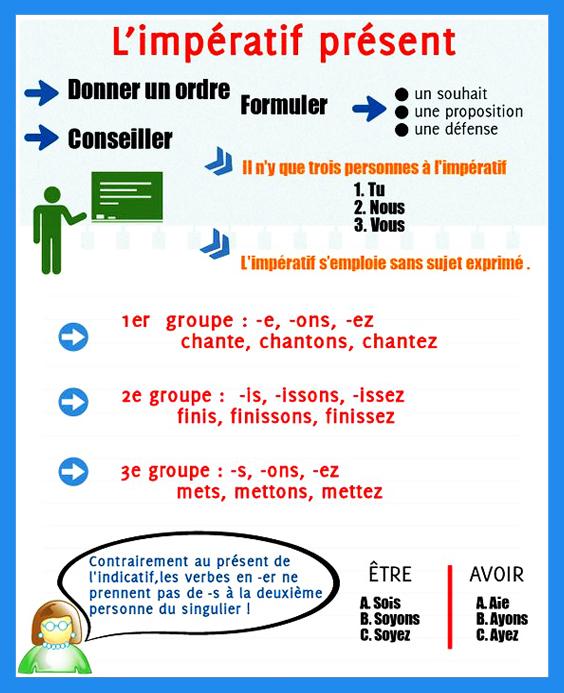Tryb rozkazujący - gramatyka 4 - Francuski przy kawie