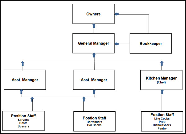 Organizational Issues: Management and Motivation