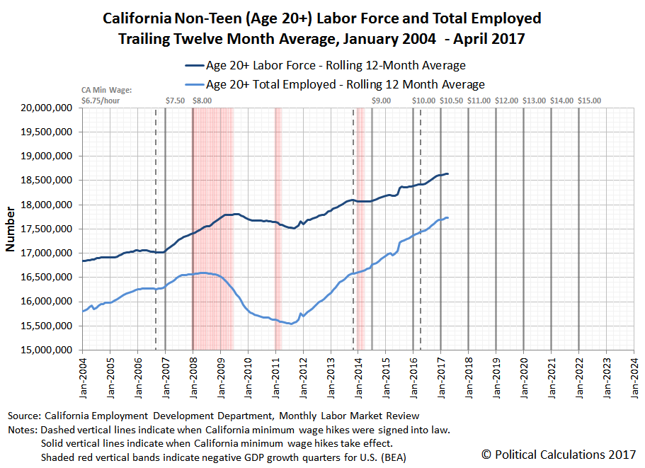 California Non-Teen (Age 20+) Labor Force and Total Employed Trailing Twelve Month Average, January 2004  - April 2017