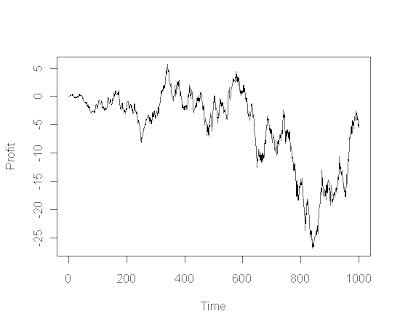 Generate stock option prices  – How to simulate a Brownian motion