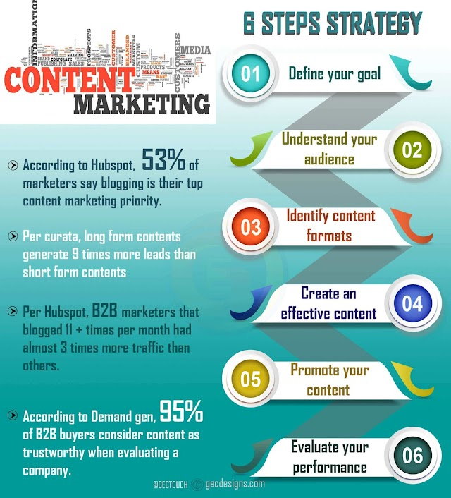 8 steps strategies in content marketing