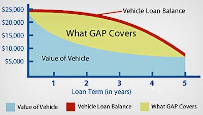 gap insurance chart
