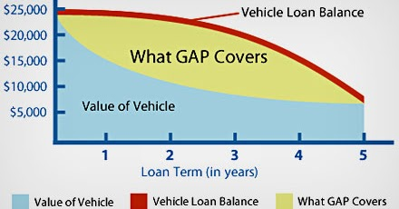why gap insurance is a good idea. Black Bedroom Furniture Sets. Home Design Ideas