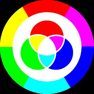 cerchio cromatico della sintesi additiva