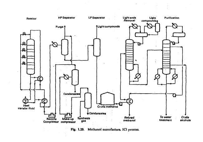 Process flow sheets: Methanol production process flowsheet