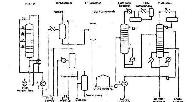 Process flow sheets: Methanol production process flowsheet