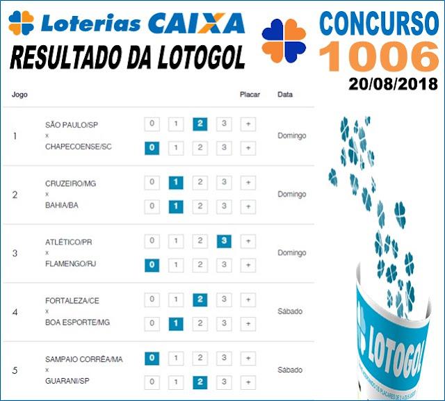 Resultado da Lotogol concurso 1006 de 20/08/2018 (Imagem: Informe Notícias)