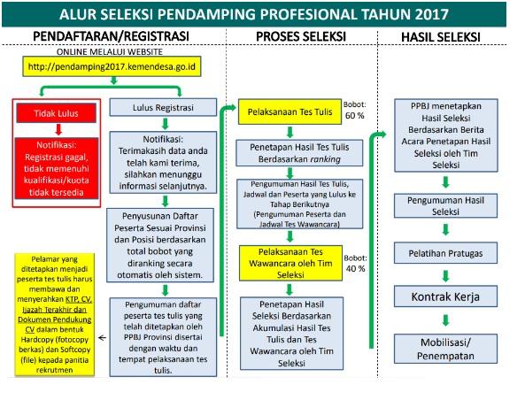 Alur seleksi pendamping profesional tahun 2017