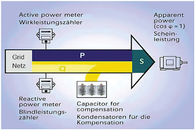 reactive power