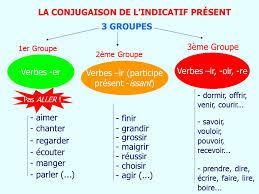 Etudier Francais C Est Du Luxe Le Present Et Les Trois Groupes Les Verbes Auxiliaires Avoir Et Etre