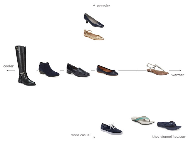 Evaluating a shoe wardrobe for balance and usefulness