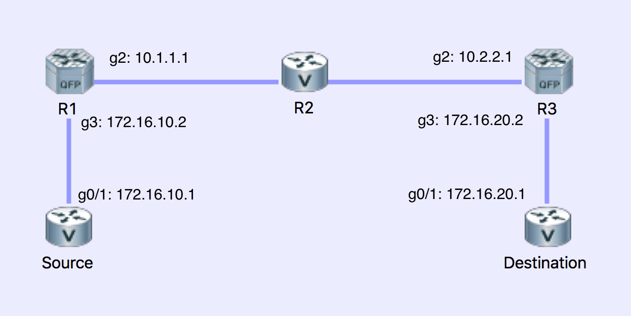 PacketFlow I/O: Configuring ERSPAN on Cisco Routers and Switches