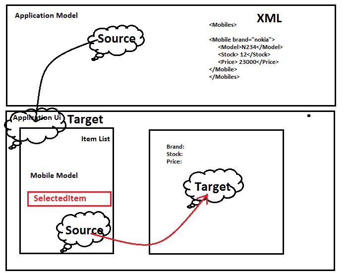 AspDotNet Sekhar's: Data Binding with WPF : Binding to XML