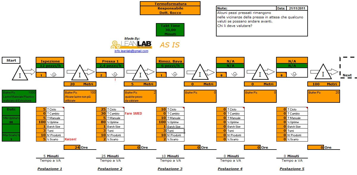 LeanLab - Blog Italiano su Lean Manufacturing. 5S. Visual Management. TPM.: Esempio Value Stream Map As Is e To Be