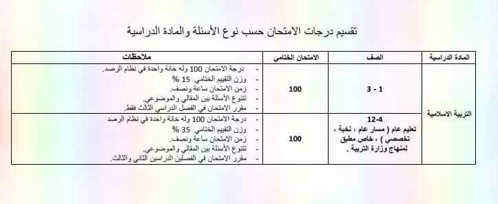 تقسيم درجات الامتحان حسب نوع الاسئلة والمادة الدراسية لجميع الصفوف لامتحان الفصل الدراسى الثالث 2019