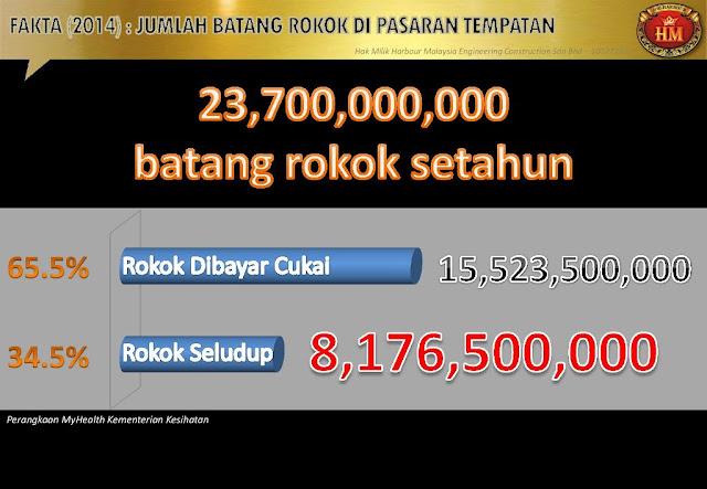 STATISTIK PENGHISAP ROKOK DI MALAYSIA
