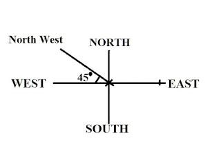 Direction II Problem2