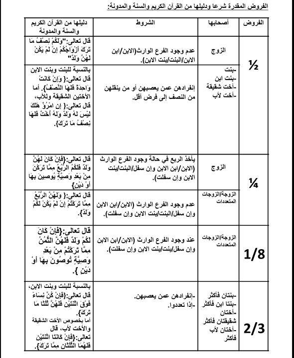 الفروض المقدرة شرعا ودليلها من القرآن الكريم والسنة والمدونة
