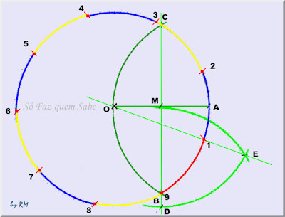 Desenho mostrando a determinação dos 9 pontos que são os vértices do poligono regular de 9 lados inscrito na circunferência