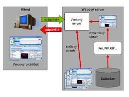 Contoh Penggunaan Web Server