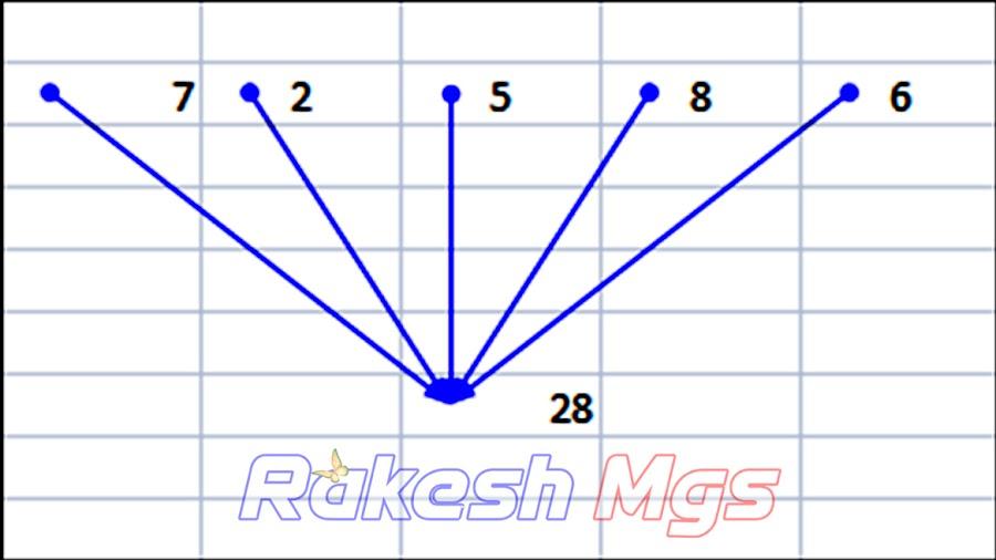 Formula Auditing Excel me kya hai kaise Prayog karte hai?