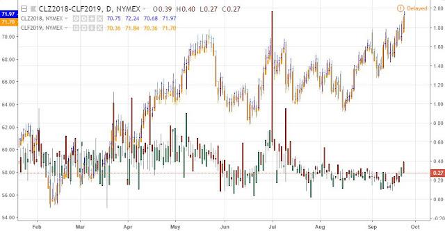 LS Crude Oil Dec18-Jan19 Spread, daily