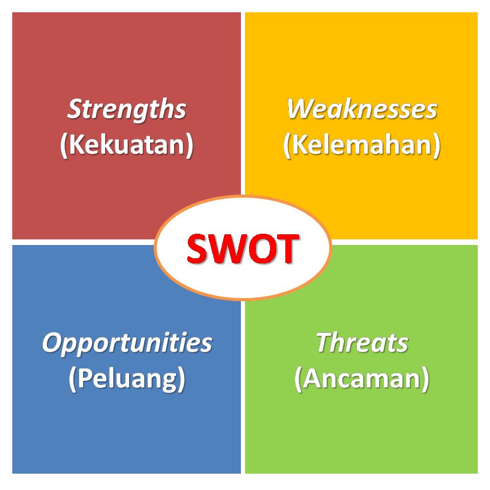 contoh dasar SWOT kuliner