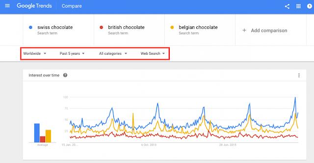 google trends tool