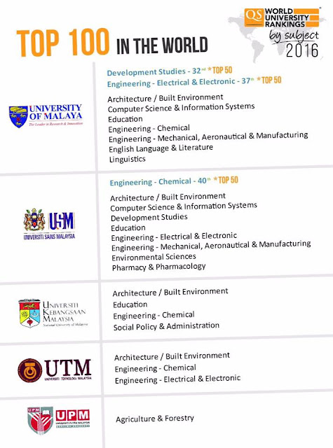 Malaysia's 3 Courses Top 50 in QS World University Rankings by Subject 2016