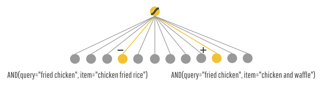 Google AI Blog: Wide & Deep Learning: Better Together with