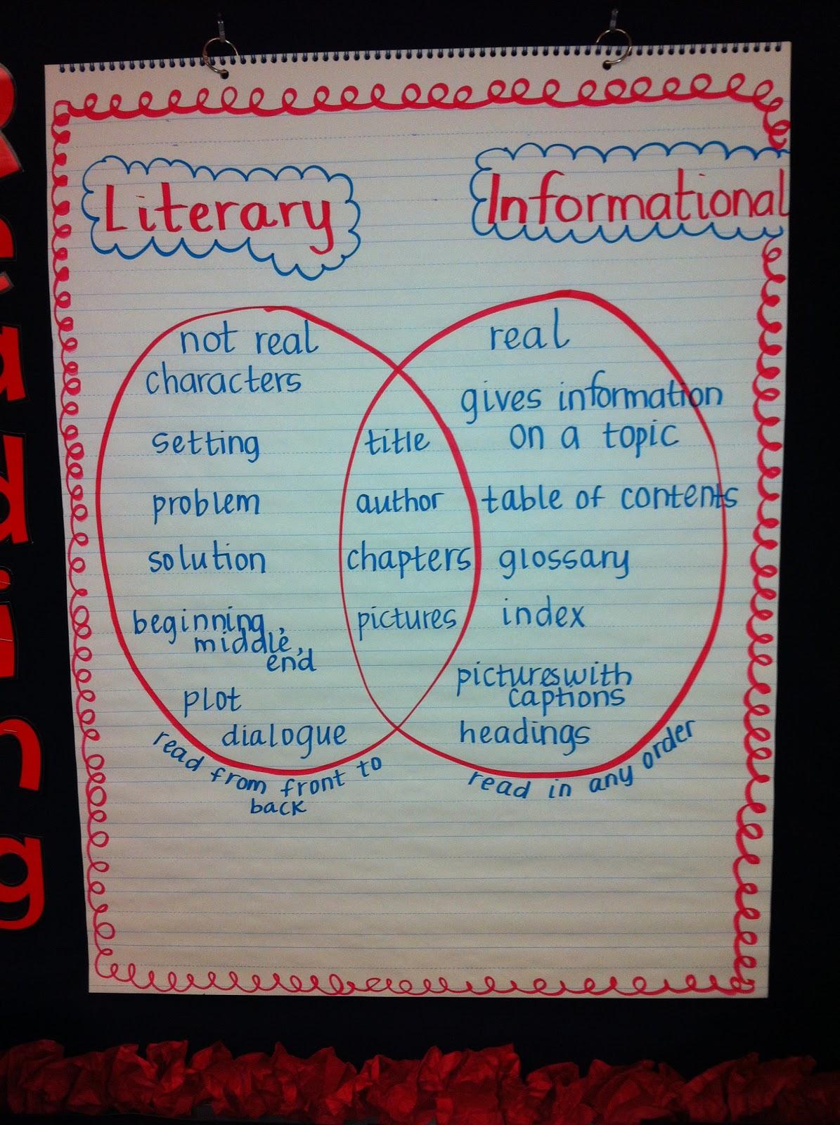 Fiction Vs Nonfiction Venn Diagram Rb20det Ecu Wiring Teach Dream Inspire Going Batty