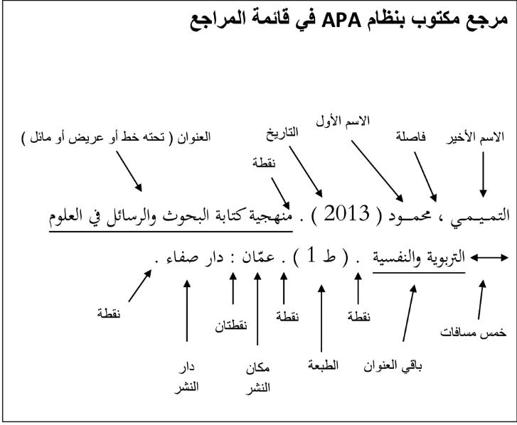 طريقة انشاء كتاب الكتروني pdf