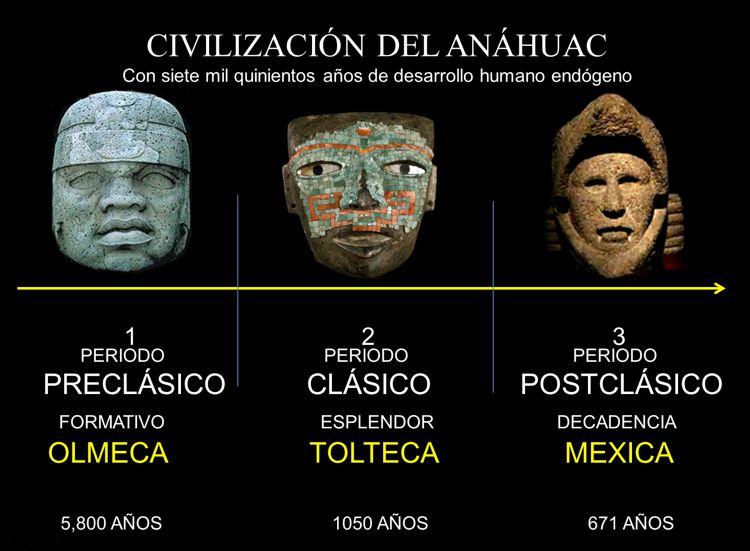Los seis elementos culturales que distinguen a la civilización del Anáhuac. Vídeo Toltecápsulas 18