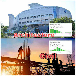 Civil engineer vs Architect